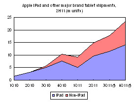 Tablet shipments, 2H11