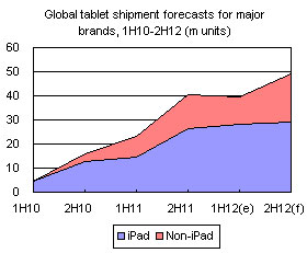 Global tablet shipment forecasts for major brands, 1H10-2H12 (m units)