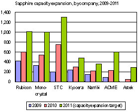 Sapphire capacity expansion by company, 2009-2011