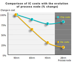 Comparison of IC costs with the evolution of process node
