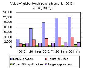Value of global touch panel shipments, 2010-2014 (US$m)