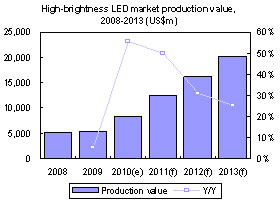 High-brightness LED market production value