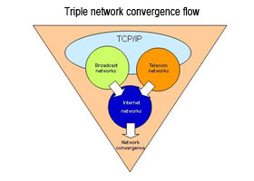 Triple network convergence flow