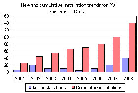 New and cumulative installation trends for PV systems in China