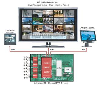 Techwell's multi-channel HD controller IC
