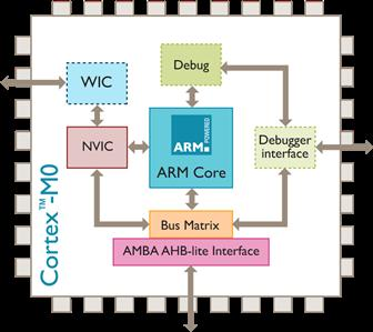 ARM launches its smallest, lowest Power, most energy efficient processor