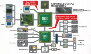 SiS 740 chipset architecture