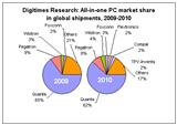 All-in-one PC market share in global shipments, 2009-2010