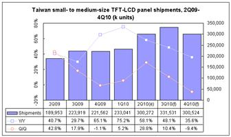 Taiwan+small%2D+to+medium%2Dsize+panel+shipments