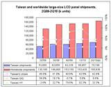 Taiwan and worldwide large-size LCD panel shipments, 2Q09-2Q10
