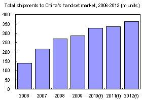Shipments+to+China+handset+market