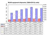 WLAN equipment shipments, 2Q09-4Q10