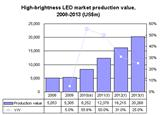 High-brightness LED market production value, 2008-2013