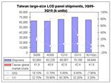 Taiwan large-size LCD panel shipments