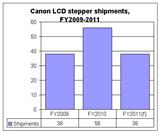 Cannon LCD stepper shipments