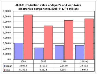 JEITA%3A+Production+value+of+Japan%27s+and+worldwide+electronics+components%2C+2008%2D2011
