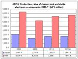JEITA: Production value of Japan's and worldwide electronics components, 2008-2011