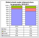 Global e-book reader shipment share by geography