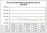 On-year handset shipment growth by major OS, 2010-2012