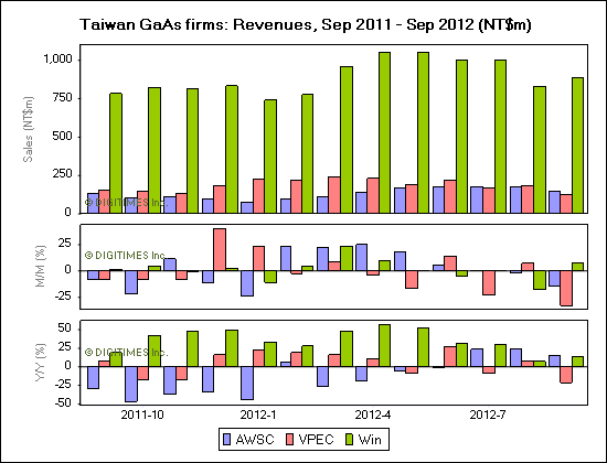Taiwan GaAs firms: Revenues, Sep 2011 - Sep 2012 (NT$m)