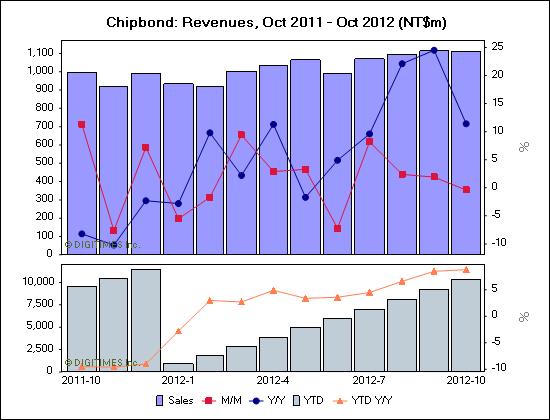 Chipbond: Revenues, Oct 2011 - Oct 2012 (NT$m)