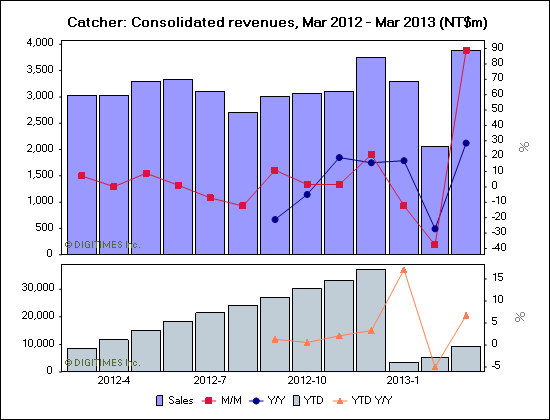 Catcher: Consolidated revenues, Mar 2012 - Mar 2013 (NT$m)