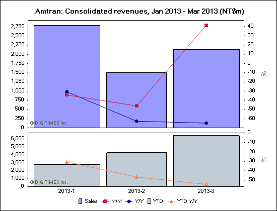 Amtran: Consolidated revenues, Jan 2013 - Mar 2013 (NT$m)