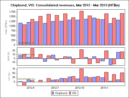 Chipbond, VIS: Consolidated revenues, Mar 2012 - Mar 2013 (NT$m)