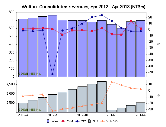 Walton: Consolidated revenues, Apr 2012 - Apr 2013 (NT$m)