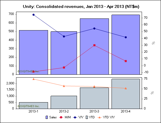 Unity: Consolidated revenues, Jan 2013 - Apr 2013 (NT$m)