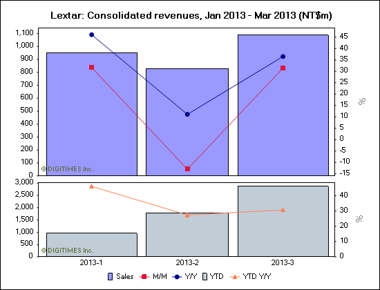 Lextar: Consolidated revenues, Jan 2013 - Mar 2013 (NT$m)