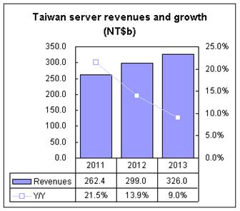 Taiwan+server+revenues+and+growth