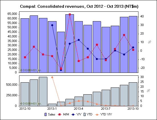 Compal: Consolidated revenues, Oct 2012 - Oct 2013 (NT$m)