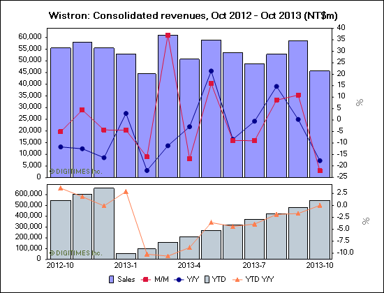 Wistron: Consolidated revenues, Oct 2012 - Oct 2013 (NT$m)