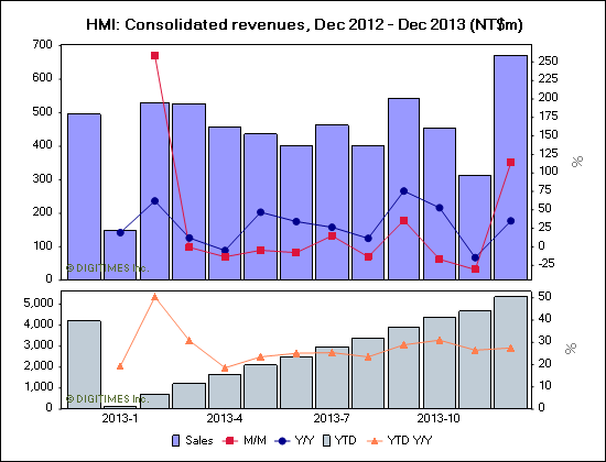 HMI: Consolidated revenues, Dec 2012 - Dec 2013 (NT$m)