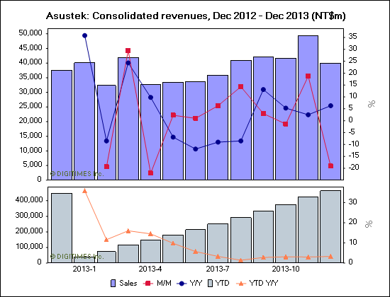 Asustek: Consolidated revenues, Dec 2012 - Dec 2013 (NT$m)