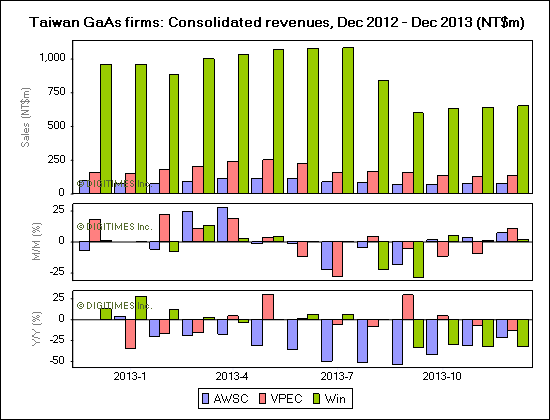 Taiwan GaAs firms: Consolidated revenues, Dec 2012 - Dec 2013 (NT$m)