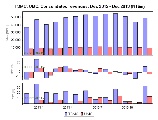 TSMC, UMC: Consolidated revenues, Dec 2012 - Dec 2013 (NT$m)