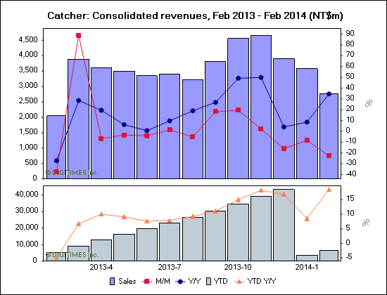 Catcher: Consolidated revenues, Feb 2013 - Feb 2014 (NT$m)