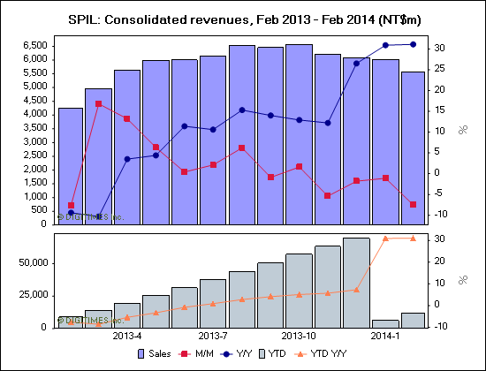 SPIL: Consolidated revenues, Feb 2013 - Feb 2014 (NT$m)