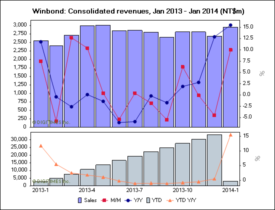 Winbond: Consolidated revenues, Jan 2013 - Jan 2014 (NT$m)