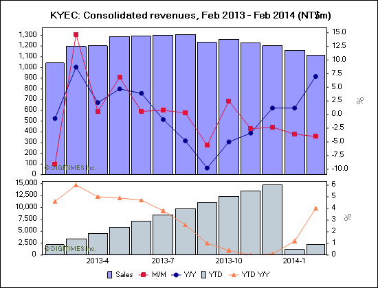 KYEC: Consolidated revenues, Feb 2013 - Feb 2014 (NT$m)