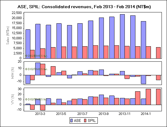 ASE, SPIL: Consolidated revenues, Feb 2013 - Feb 2014 (NT$m)