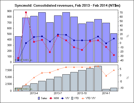 Syncmold: Consolidated revenues, Feb 2013 - Feb 2014 (NT$m)