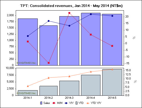 TPT: Consolidated revenues, Jan 2014 - May 2014 (NT$m)