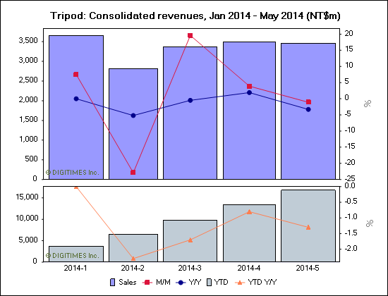 Tripod: Consolidated revenues, Jan 2014 - May 2014 (NT$m)