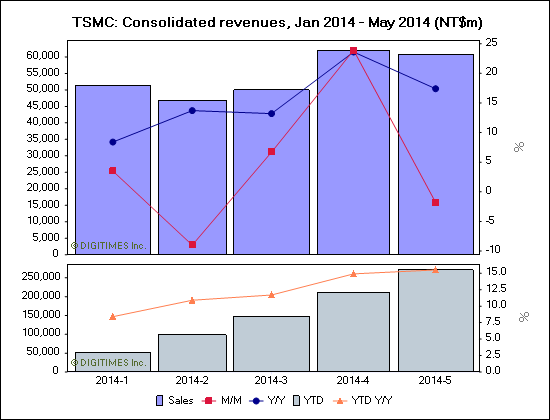 TSMC: Consolidated revenues, Jan 2014 - May 2014 (NT$m)