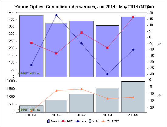 Young Optics: Consolidated revenues, Jan 2014 - May 2014 (NT$m)