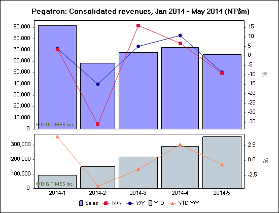 Pegatron: Consolidated revenues, Jan 2014 - May 2014 (NT$m)