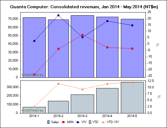 Quanta Computer: Consolidated revenues, Jan 2014 - May 2014 (NT$m)